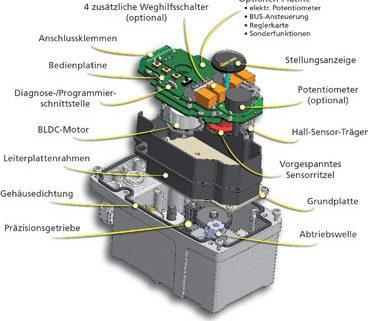 Innovative Elektronik verdrängt klassische Mechanik